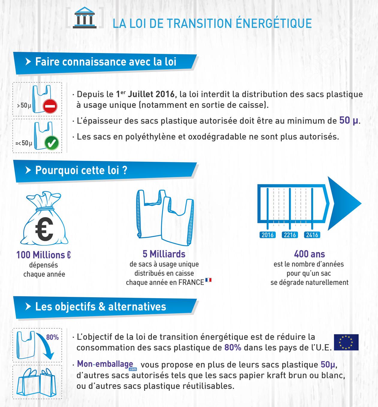 Informations loi transition sacs plastique 50 Microns